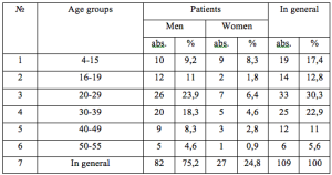 Table 1. Distribution of the patients treated regarding posttraumatic cerebral arachnoiditis due to the indexes of age and sex