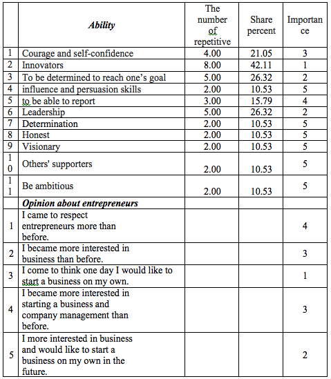 Table 2.Comparison of survey answers, the students who enrolled to Business Management full program